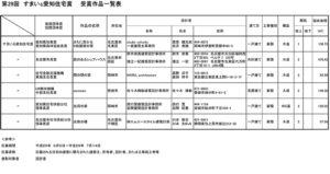 すまいる愛知住宅賞名古屋市長賞受賞